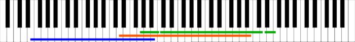 ukulele tonal ranges on full piano keyboard (88 keys)