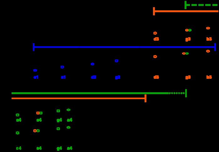 ukulele tonal ranges in standard notation (bass/treble clef)