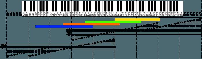 tonal ranges of ukuleles and bass